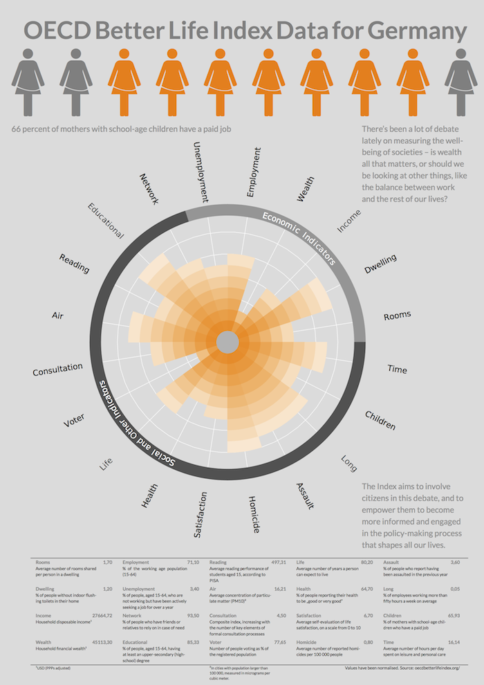 radial_saeulendiagramme_tex_poster
